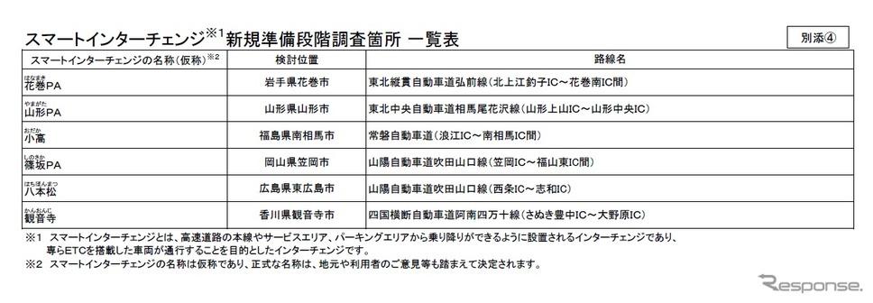 スマートインターチェンジ新規準備段階調査採択一覧表