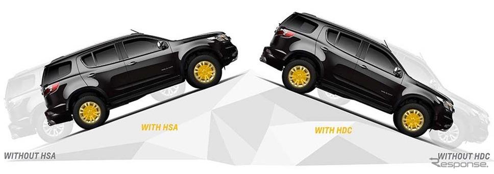 ヒルターとアシスト(HSA)をはじめ、滑りやすい路面を下る時に自動的に車速を制御するヒルディセントコントロール(HDC)