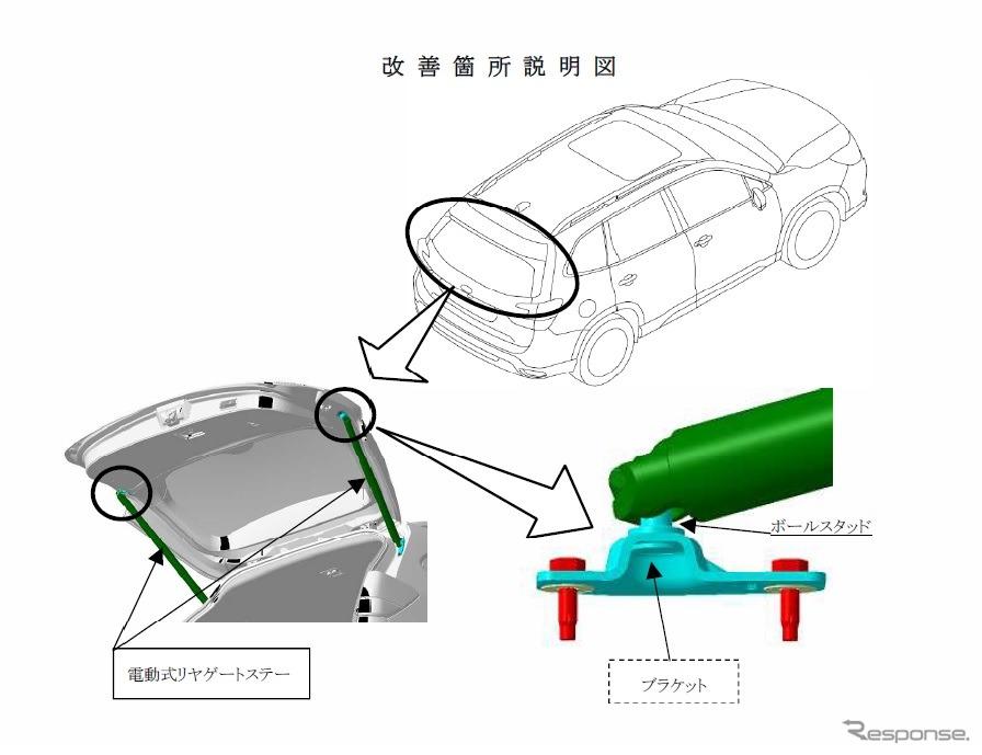 改善箇所説明図。電動式リヤゲートに取り付けられているリヤゲートステー取付用ブラケットにおいて、製造管理が不適切なためボールスタッドのカシメが不十分なものがある。そのため、リヤゲート全開の状態からさらに上側に力を加えた場合、ボールスタッドがブラケットから外れ、リヤゲートやリヤゲートステーが降下し身体の一部にあたるおそれがある。