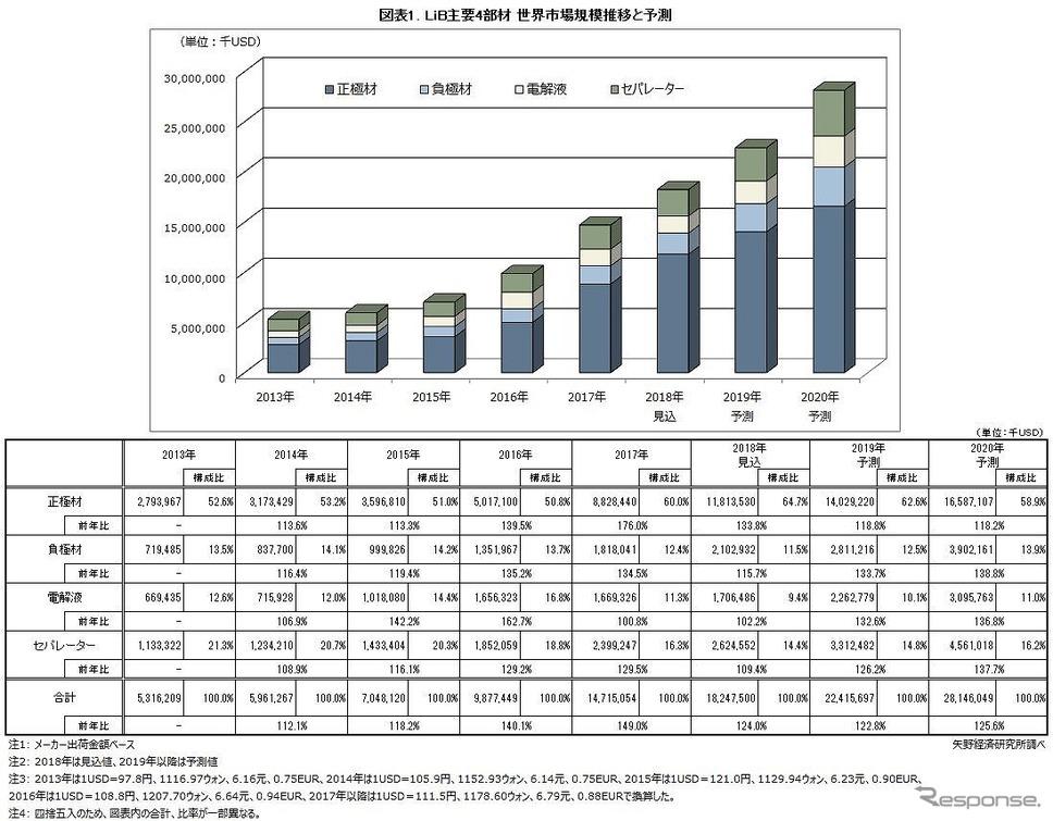リチウムイオン電池主要4部材の世界市場、2020年に280億ドルと予想 矢野経済研究所