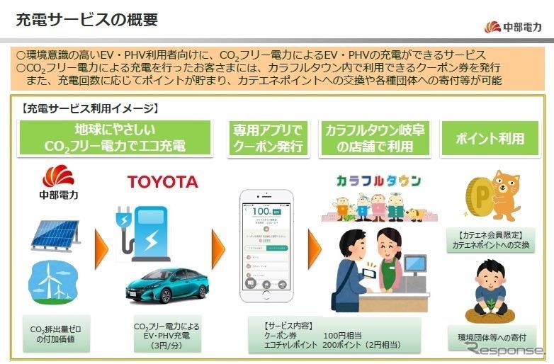 CO2フリー電力を活用した電動車向け充電サービスの概要