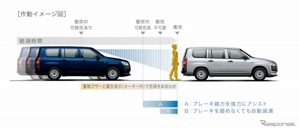 トヨタ・プロボックス/サクシード、プリクッラッシュセーフティ