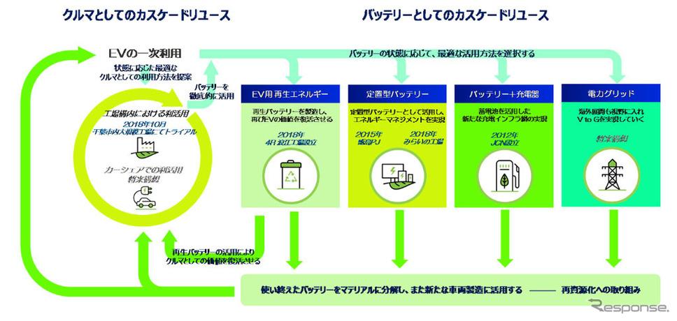 EVカスケードリユースモデルの将来構想