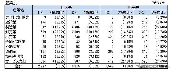 日産自動車グループの取引先(産業別)