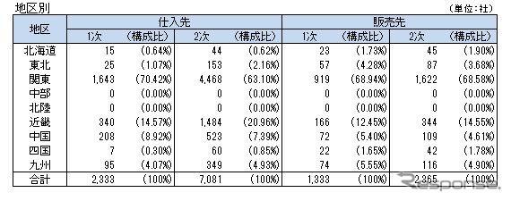 日産自動車グループの取引先(地区別)