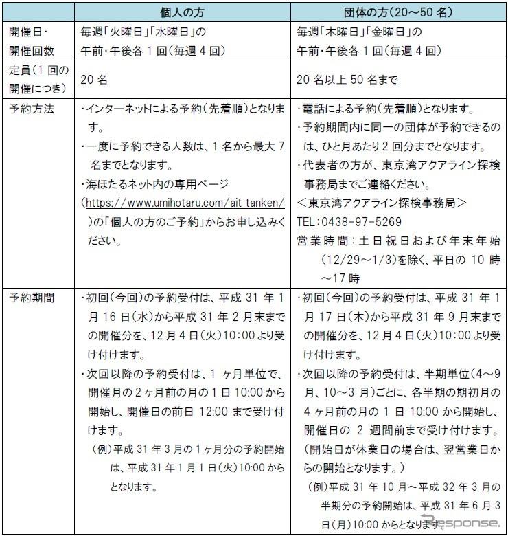 「海底トンネルに潜入!東京湾アクアライン裏側探検」の開催日および予約方法