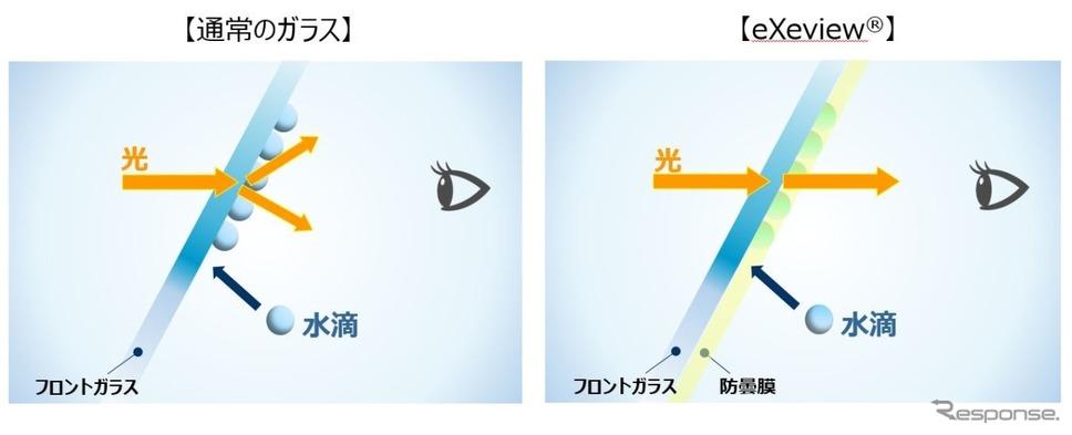 「エグゼビュー」の構造(イメージ図)。通常のガラス(左)では結露で光が散乱して前が見えないが、エグゼビュー(右)ではAGC独自の樹脂膜コートが水滴を吸収することで結露を防ぎ、前が見える。
