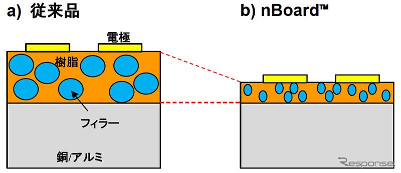 従来品と「nBoard」の模式図