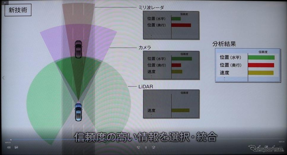 カメラ、ミリ波、LIDARを統合制御して悪天候でもEBSを作動させる《撮影 中尾真二》