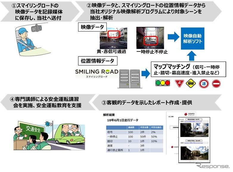 「ドライブレコーダー映像の自動解析による走行診断サービス」に位置情報・地図データを活用して高精度化