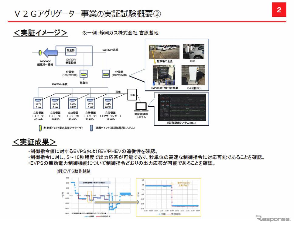 V2Gアグリゲーター事業の実証試験概要 2