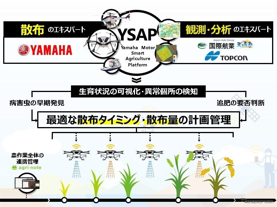 Yamaha Motor Smart Agriculture Platform(YSAP)のサービス全体イメージ