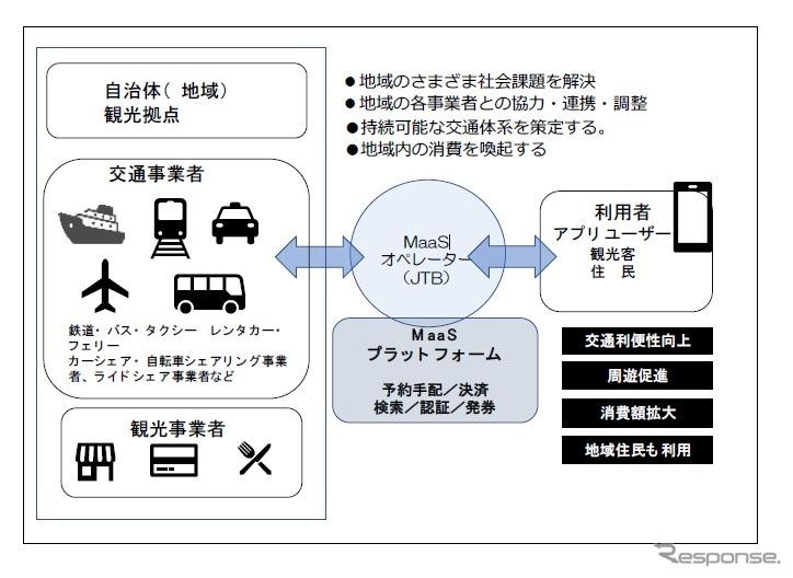 JTBが未来シェアのSAVSを活用して展開する観光型MaaSのイメージ