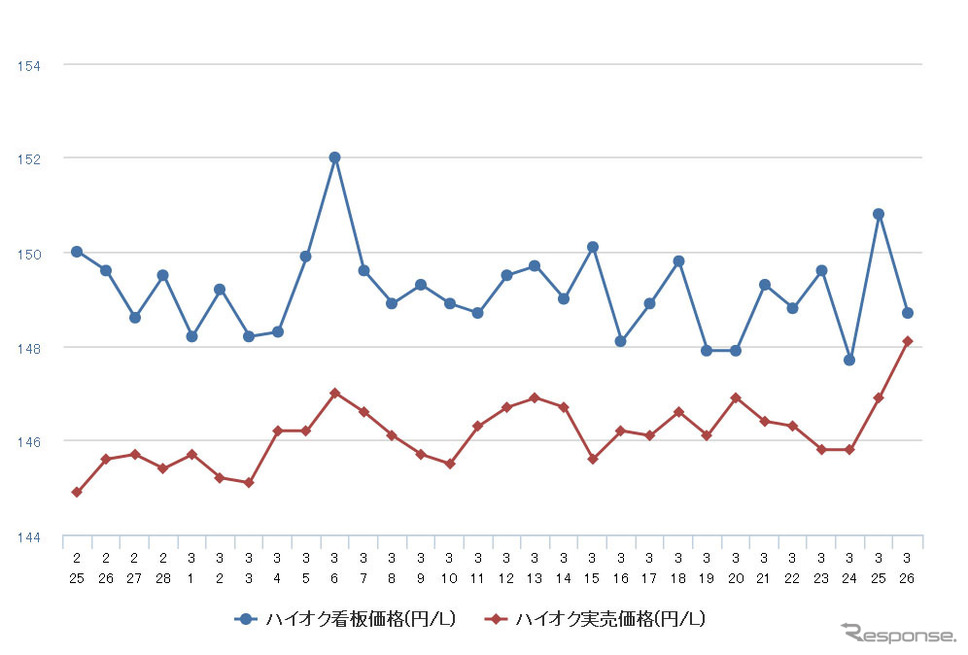 ハイオクガソリン実売価格(「e燃費」調べ)