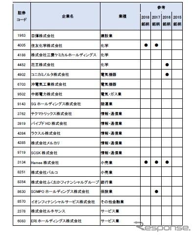 IT経営注目企業2019選定企業