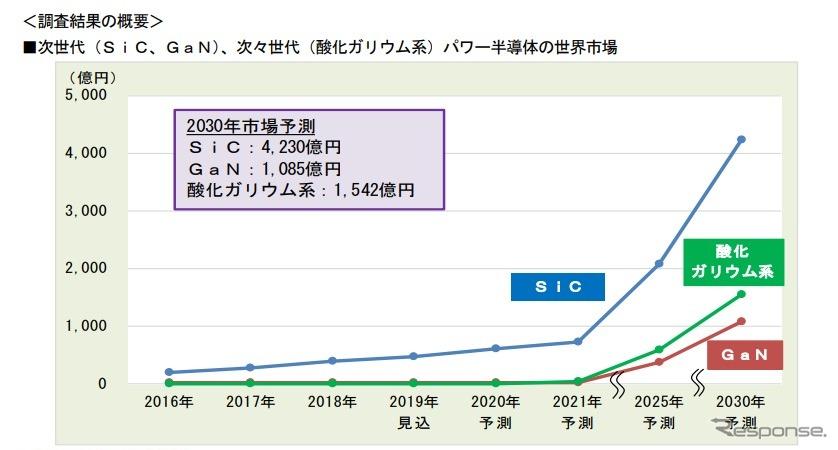 次世代パワー半導体の世界市場予測《画像 富士経済》