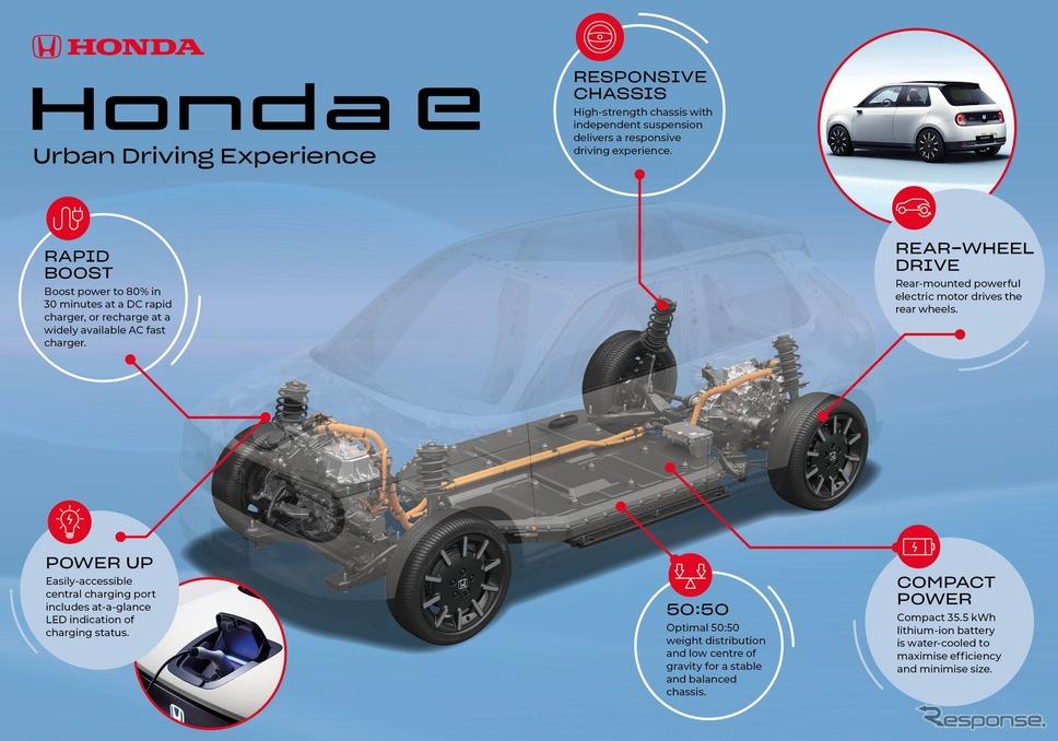 ホンダ e のEV専用プラットフォーム《photo by Honda》