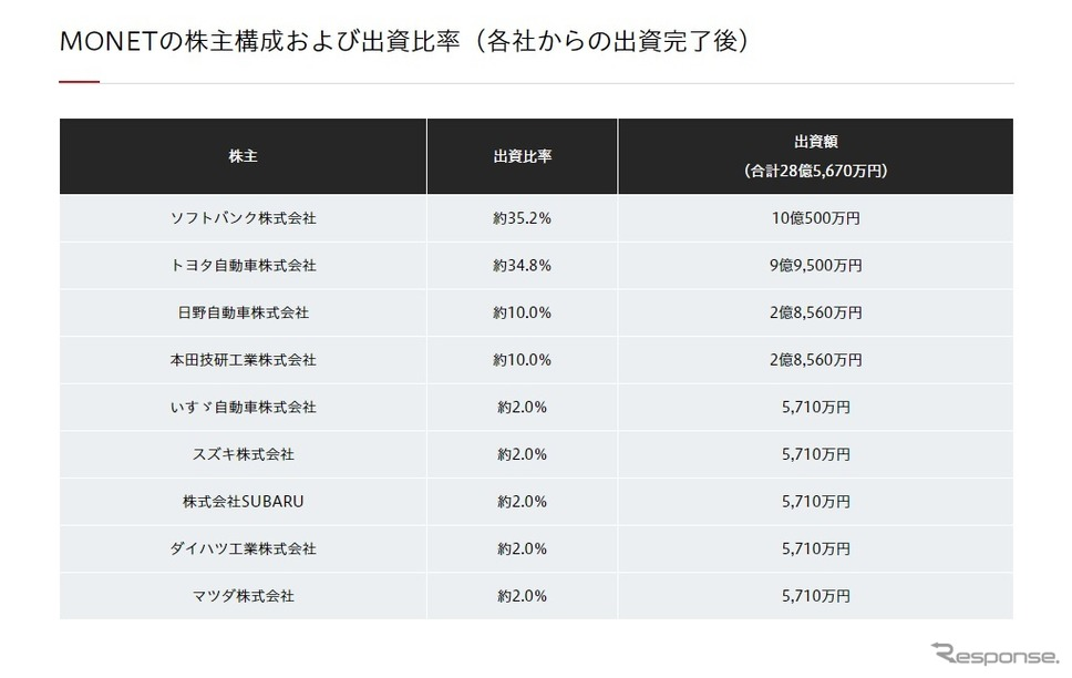 MONETの株主構成および出資比率(各社からの出資完了後)《写真 ホンダ》