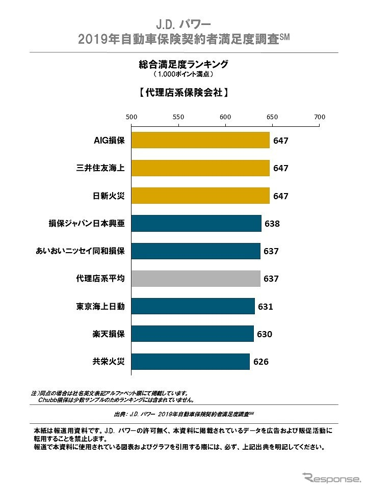 2019年自動車保険契約者満足度調査 総合満足度ランキング 代理店系《画像 JDパワージャパン》