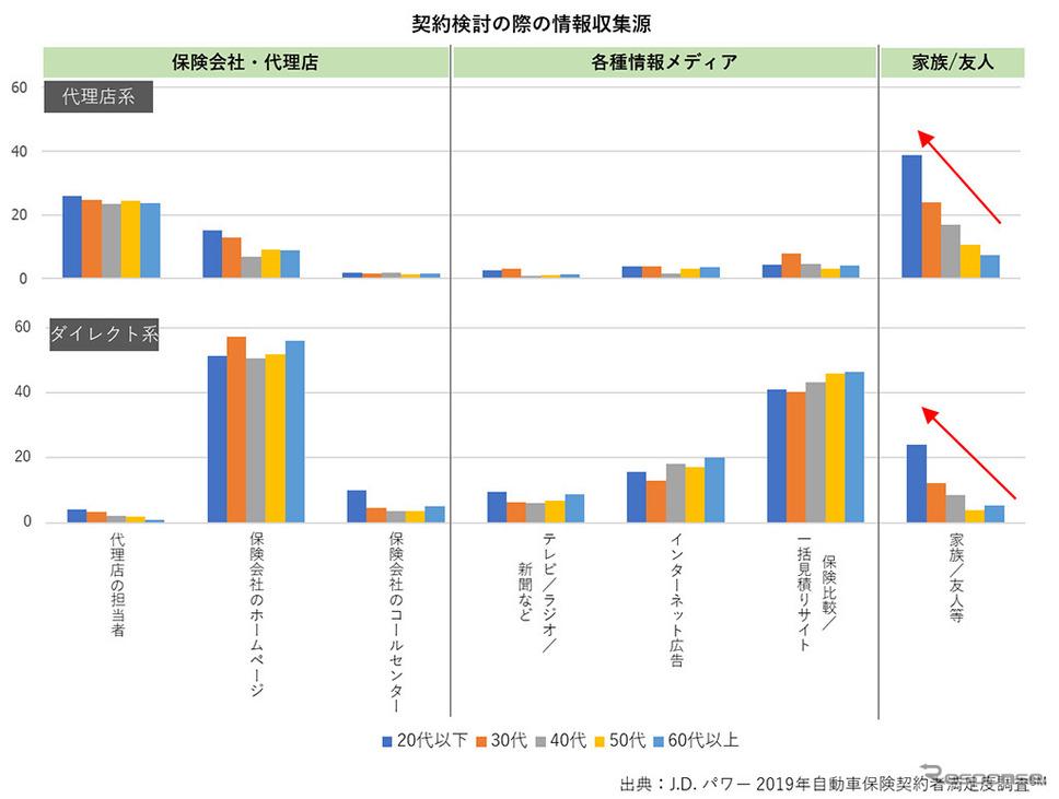 契約検討の際の情報源《画像 JDパワージャパン》