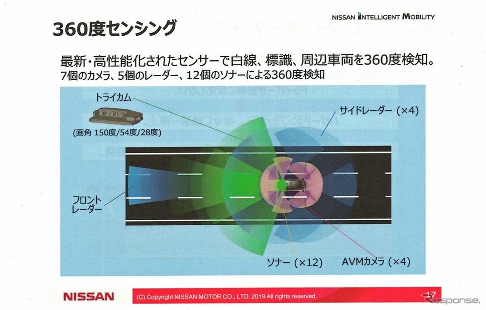 新型スカイラインには、7個のカメラ/5個のレーダー/12個のソナーを搭載し、360度に渡って検知する《画像 日産自動車》