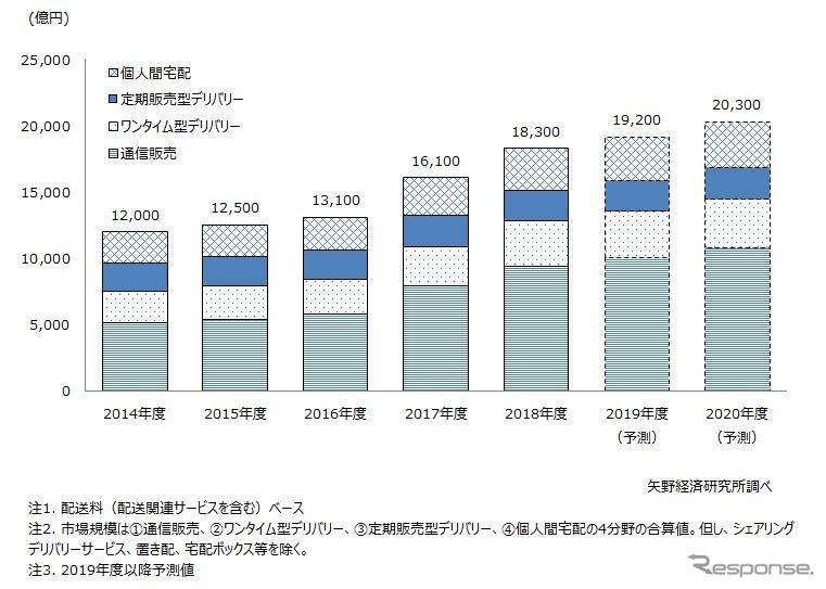 ラストワンマイル物流市場の推移《画像 矢野経済研究所》