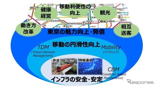 東京メトロとNTTグループによる東京の魅力・活力の共創《画像 東京メトロ》