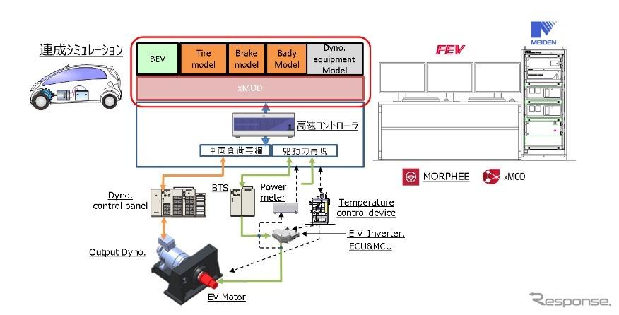 明電舎太田事業所 開発実験棟 設置「EVモーター単体評価ベンチシステム」構成《画像:明電舎》