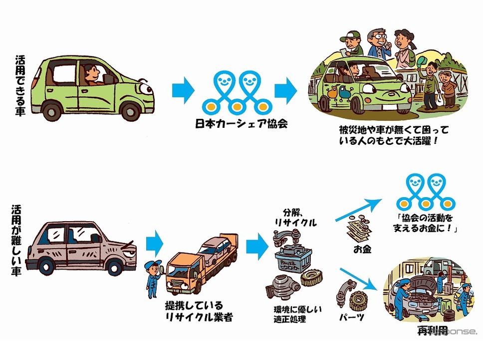 車の寄付イメージ