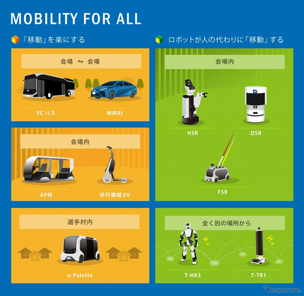Mobility for All《画像 トヨタ自動車》