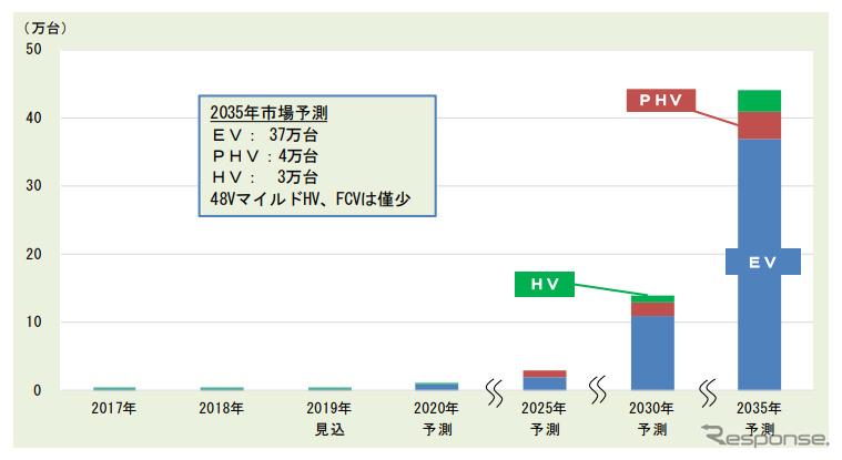 インドのxEV市場《グラフ:富士経済》