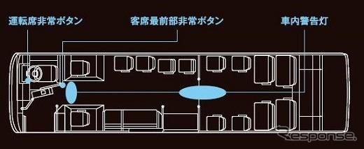 ドライバー異常時対応システム(EDSS)の非常ボタンおよび車内警告灯の設置位置《写真 三菱ふそうトラック・バス》