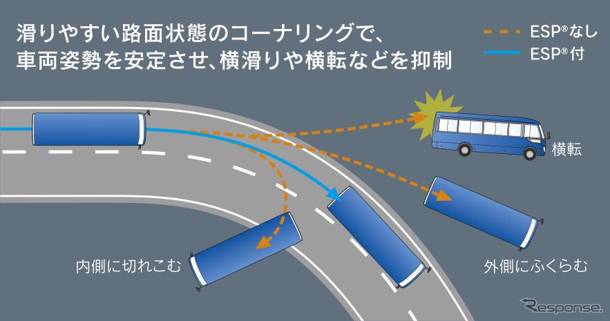 車両安定性制御装置 (ESP)《写真 三菱ふそうトラック・バス》