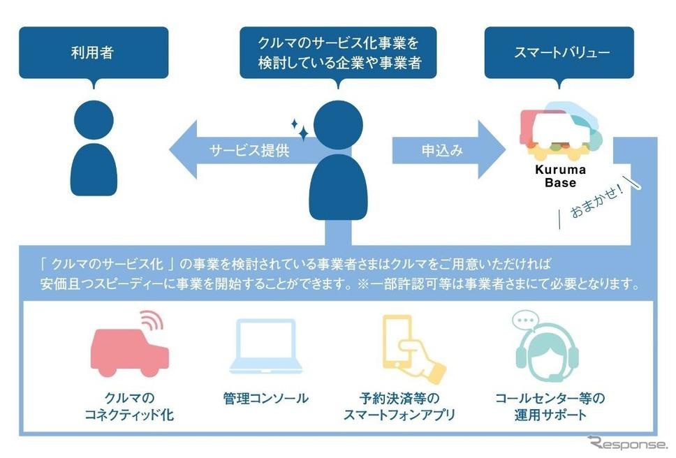 Kuruma Base《図版 スマートバリュー、スズキ、丸紅》