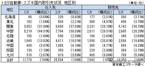 トヨタとスズキの地区別の国内取引先数《画像 東京商工リサーチ》