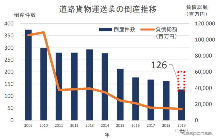 道路貨物運送業の倒産推移《グラフ:帝国データバンク》