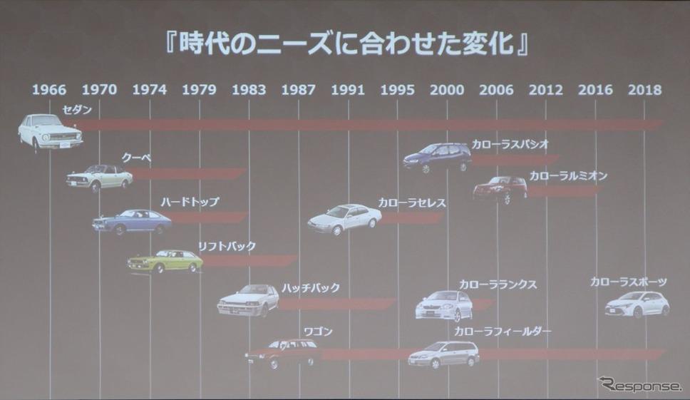 トヨタ・カローラセダン、ツーリング発表《撮影 中尾真二》
