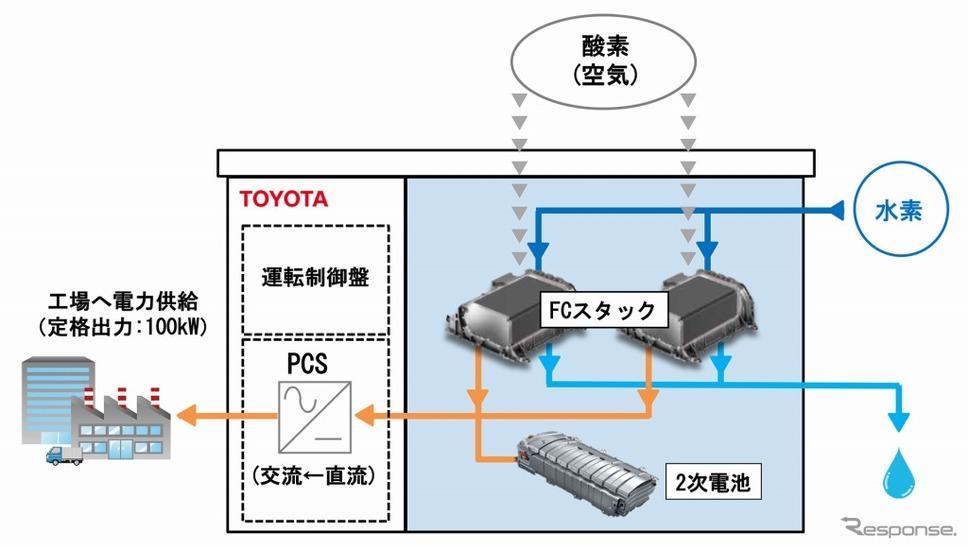 FC発電機のシステム構成《画像:トヨタ自動車》