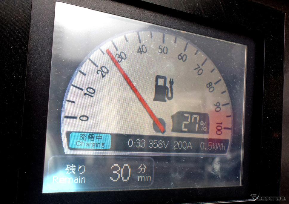 最大電流200アンペア。過去のバッテリー電気自動車の充電の苦労を思うと感動的な数字である。ただし出力90kWを得られるのは充電電圧が450ボルトのときだけ。358ボルトだと200アンペアを掛け合わせて約72kWにとどまる。《撮影 井元康一郎》