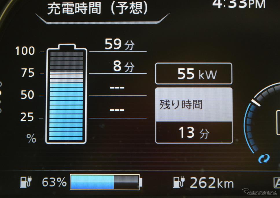 受電72kWhがずっと持続すれば、単純計算で30分で36kWh充電されるはずだが、そうは問屋が卸さない。充電が進むにつれ、バッテリー保護のために電流が低落し、受電電力も下がっていった。《撮影 井元康一郎》