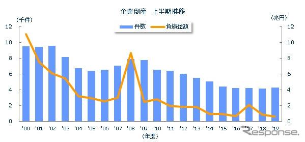 企業倒産 年度上半期推移2019-07-08