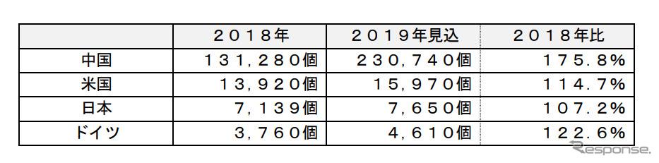 主要国の急速充電器のストック市場《表:富士経済》