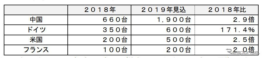 主要国のワイヤレス給電システムのストック市場《表:富士経済》