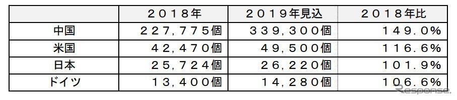 主要国の普通充電器のストック市場《表:富士経済》
