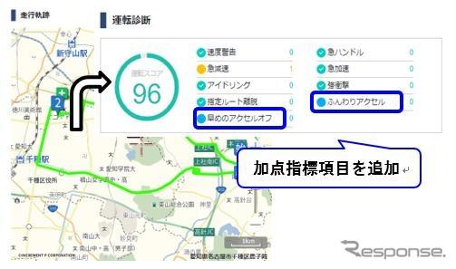 走行履歴 運転診断グラフ表示例《画像:パイオニア》