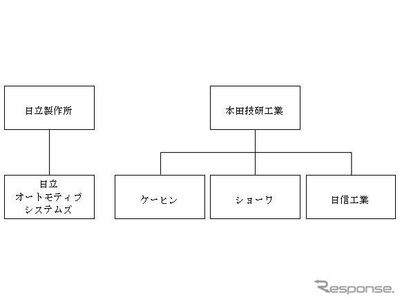 本田技研工業によるケーヒン、ショーワ、日信工業の完全子会社化後《図版 ホンダ》