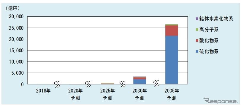 次世代電池市場推移の予測《画像 富士経済》