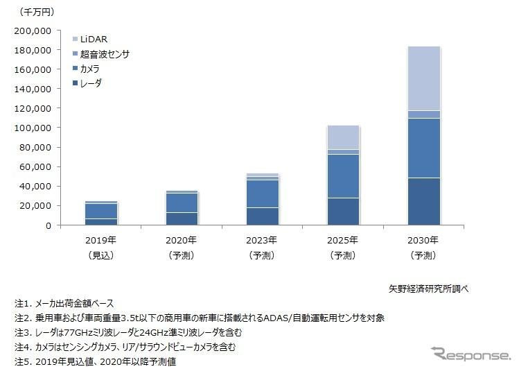 中国のADAS/自動運転用センサの市場規模予測《画像 矢野経済研究所》