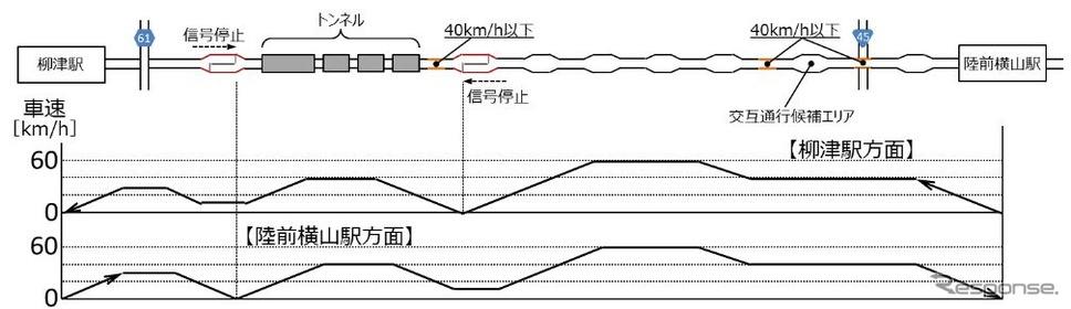 実証実験走行区間で目指す速度イメージ。実験区間ではアクセルとブレーキの自動制御により最高60km/hでの走行を目指し、所定位置でスムーズに停車する実験が行なわれる。《出典 東日本旅客鉄道など》