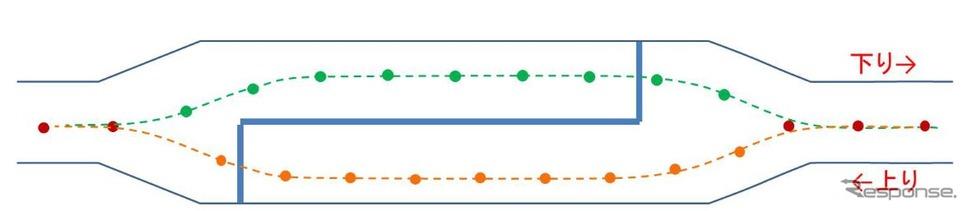 車線維持制御実験に使われる磁気マーカーの配置イメージ。「MIセンサー」と呼ばれる高感度磁気センサーの読み取りにより自車位置を高精度に特定する。磁気マーカーは上りと下りのマーカーが干渉しないような配置を検討するとしている。《出典 東日本旅客鉄道など》